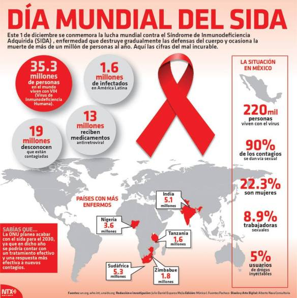 dia-mundial-de-el-sida-2016